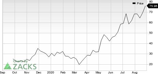 Peloton Interactive, Inc. Price