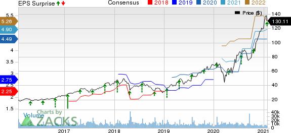 Teradyne, Inc. Price, Consensus and EPS Surprise