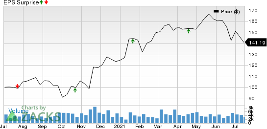 M&T Bank Corporation Price and EPS Surprise