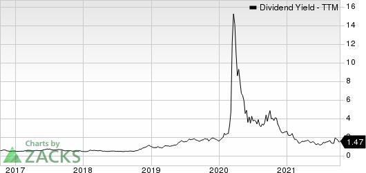Ovintiv Inc. Dividend Yield (TTM)