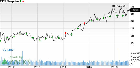 Is UDR Inc. (UDR) Poised for a Beat This Earnings Season?
