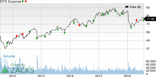Express Scripts (ESRX) Tops Q2 Earnings, Lags Revenues