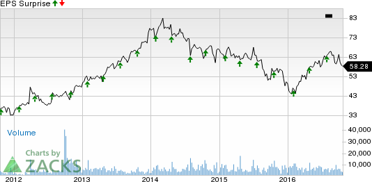Pentair (PNR) Q3 Earnings: Disappointment in the Cards?