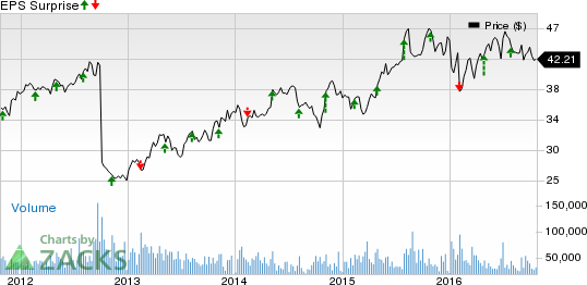 Can Mondelez (MDLZ) Pull a Surprise This Earnings Season?