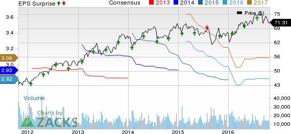 Colgate-Palmolive (CL) Q3 Earnings In Line, '16 View Intact