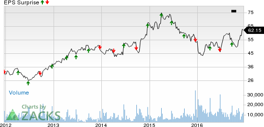 Is a Beat in the Cards for CarMax (KMX) in Q3 Earnings?