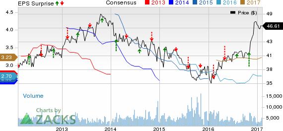 Loews (L) Q4 Earnings Beat Estimates, Revenues Decline Y/Y