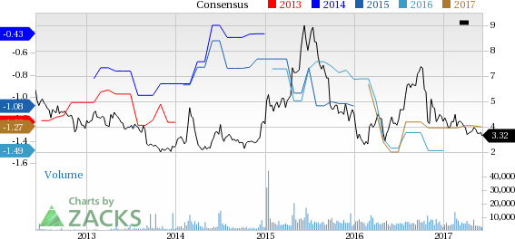 Agenus (AGEN) Down 15.7% Since Earnings Report: Can It Rebound?