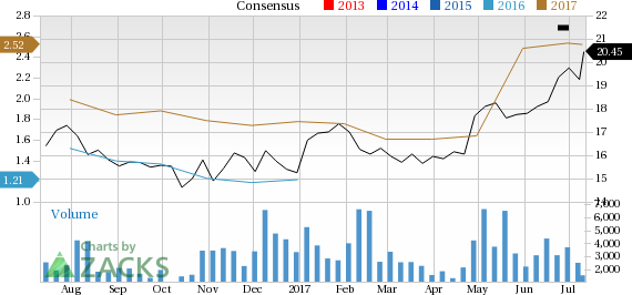 Carlyle Group (CG) in Focus: Stock Moves 6.2% Higher