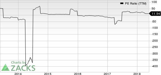 United States Steel Corporation PE Ratio (TTM)