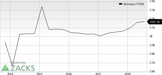 WPP PLC Dividend Yield (TTM)