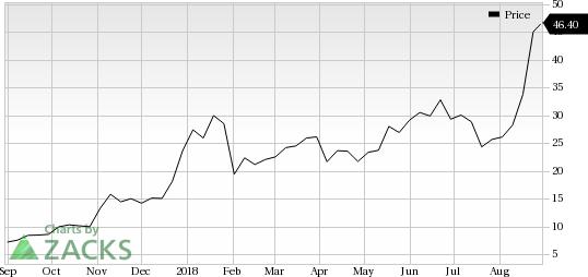 Canopy Growth Cgc Jumps Stock Rises 7 4 Nasdaq Com