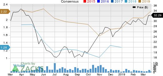 AZUL SA Price and Consensus