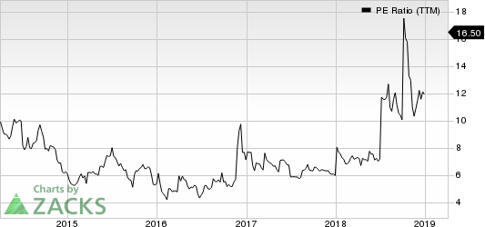 China Automotive Systems, Inc. PE Ratio (TTM)