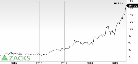 Veeva Systems Inc. Price