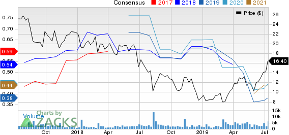 e.l.f. Beauty Inc. Price and Consensus