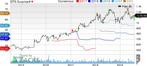 Alphabet Inc. Price, Consensus and EPS Surprise