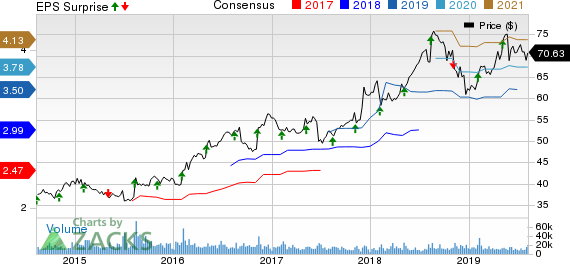Sysco Corporation Price, Consensus and EPS Surprise