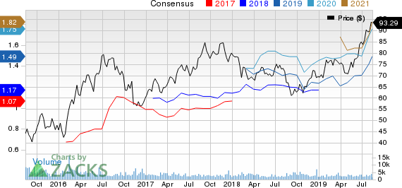 Franco-Nevada Corporation Price and Consensus