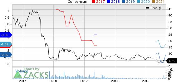 Lsb Industries Inc. Price and Consensus