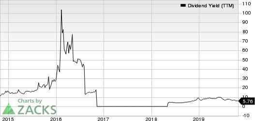 Navios Maritime Partners LP Dividend Yield (TTM)