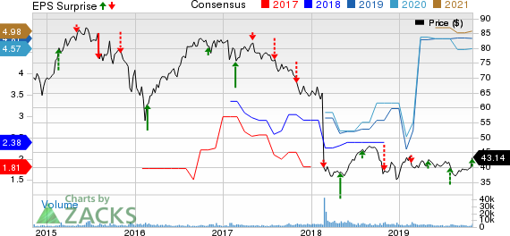 Macquarie Infrastructure Company Price, Consensus and EPS Surprise