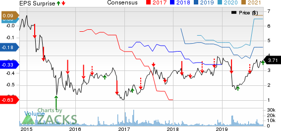 Option Care Health, Inc. Price, Consensus and EPS Surprise