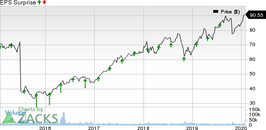 Baxter International Inc. Price and EPS Surprise
