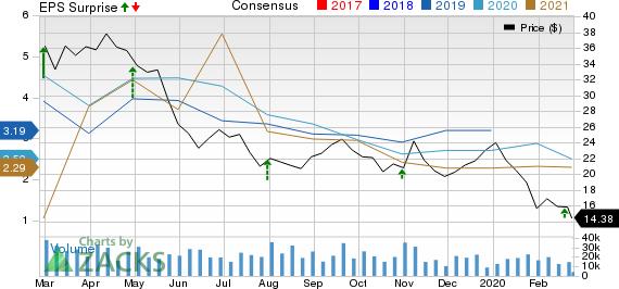 Ovintiv Inc. Price, Consensus and EPS Surprise
