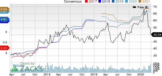 Intel Corporation Price and Consensus