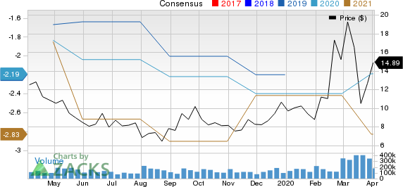 Arcus Biosciences, Inc. Price and Consensus