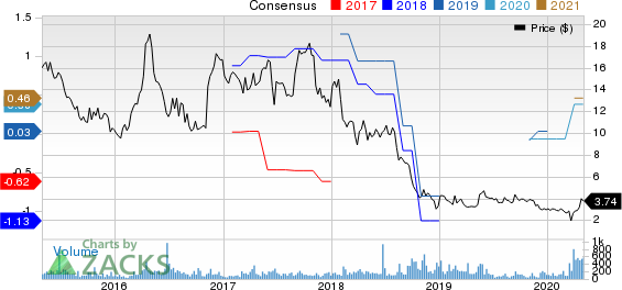 Ampco-Pittsburgh Corporation Price and Consensus