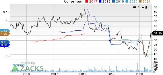 Big Lots, Inc. Price and Consensus