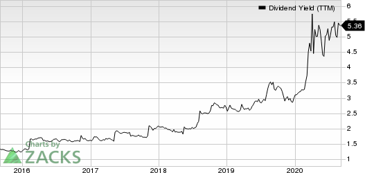 BankFinancial Corporation Dividend Yield (TTM)