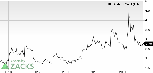 Morgan Stanley Dividend Yield (TTM)