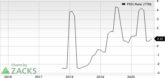 Limbach Holdings, Inc. PEG Ratio (TTM)