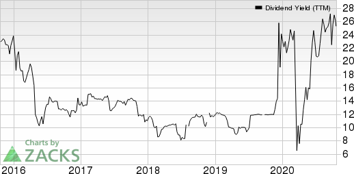 Liberty Tax, Inc. Dividend Yield (TTM)