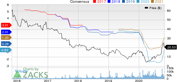 Bed Bath  Beyond Inc. Price and Consensus