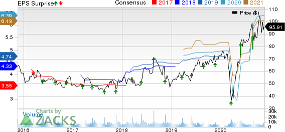 WilliamsSonoma, Inc. Price, Consensus and EPS Surprise