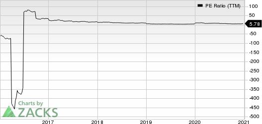 Innoviva, Inc. PE Ratio (TTM)