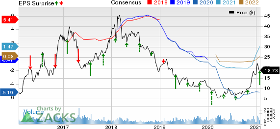 United States Steel Corporation Price, Consensus and EPS Surprise
