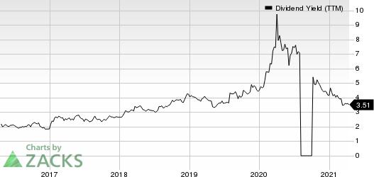 Ethan Allen Interiors Inc. Dividend Yield (TTM)