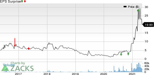 Vuzix Corporation Price and EPS Surprise