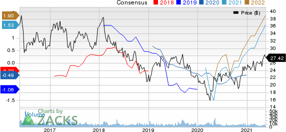 Liberty Global PLC Price and Consensus