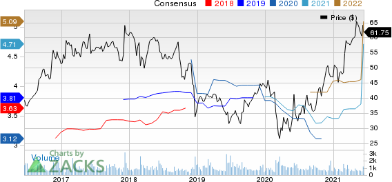 Greif, Inc. Price and Consensus