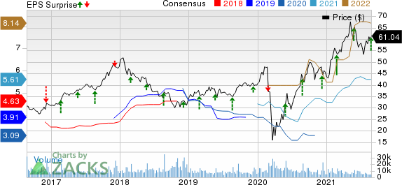 Toll Brothers Inc. Price, Consensus and EPS Surprise