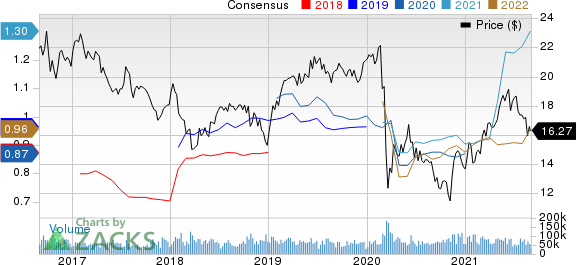 Kinder Morgan, Inc. Price and Consensus