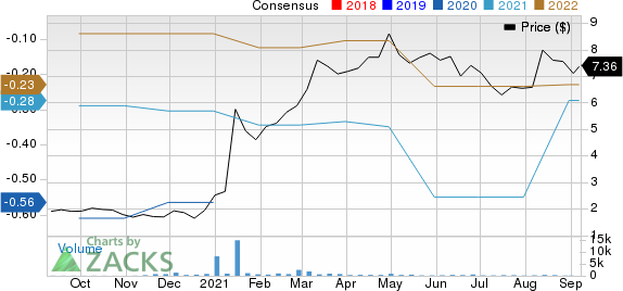 IRIDEX Corporation Price and Consensus