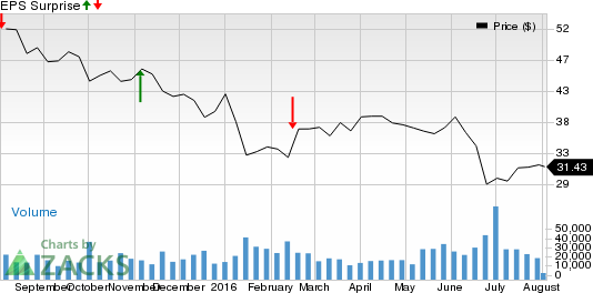 Will Liberty Global (LBTYA) Disappoint Again in Q2 Earnings?