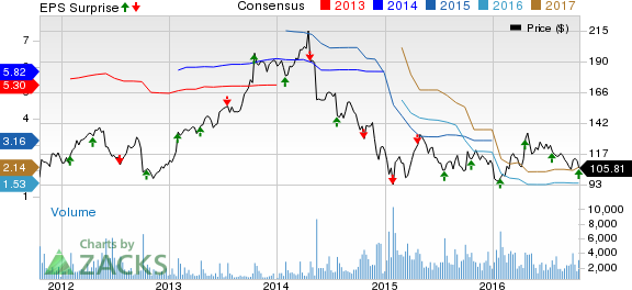 Core Laboratories (CLB) Misses Q3 Earnings and Revenues